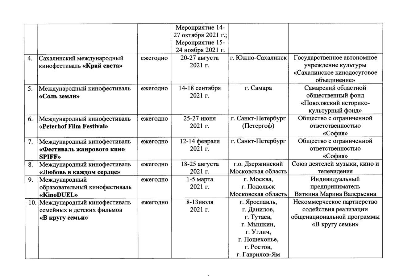 Минкультуры России утвердило перечень международных кинофестивалей, проводимых на территории Российской Федерации на 2021 год